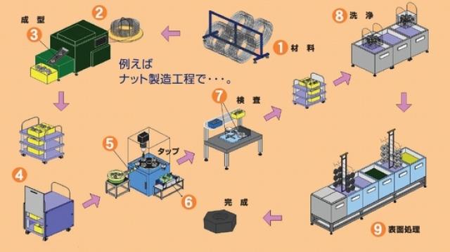 ナット製造工程間搬送ご提案例