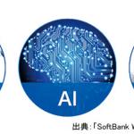 AIで変わるものづくり&社会