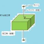 放電加工機②